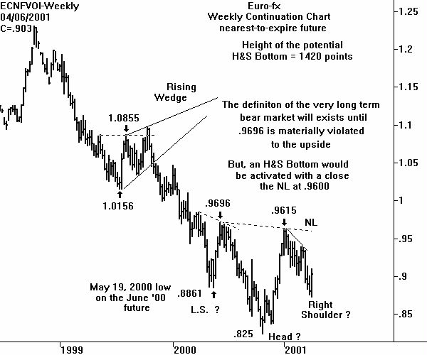 Weekly Euro-fx Chart